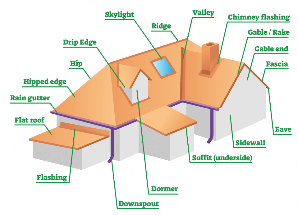 Common Roofing Terms You Should Know